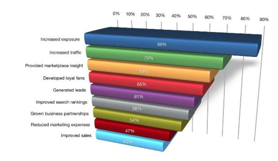 benefícios anúncios em redes sociais